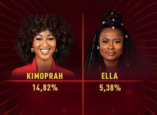 #BBNaija 2019: Kim Oprah and Ella Becomes Latest Housemates To Be Evicted